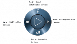 Here's a breakdown of the 3DExperience Platform compass. Use the compass to navigate around to different destinations.