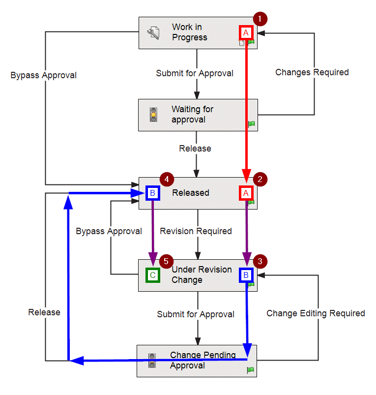 A revision scheme can exist in a pre-release workflow, as well as a post-release workflow.